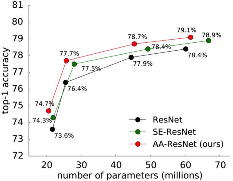 用自注意力增强卷积:这是新老两代神经网络的对话(附实现)