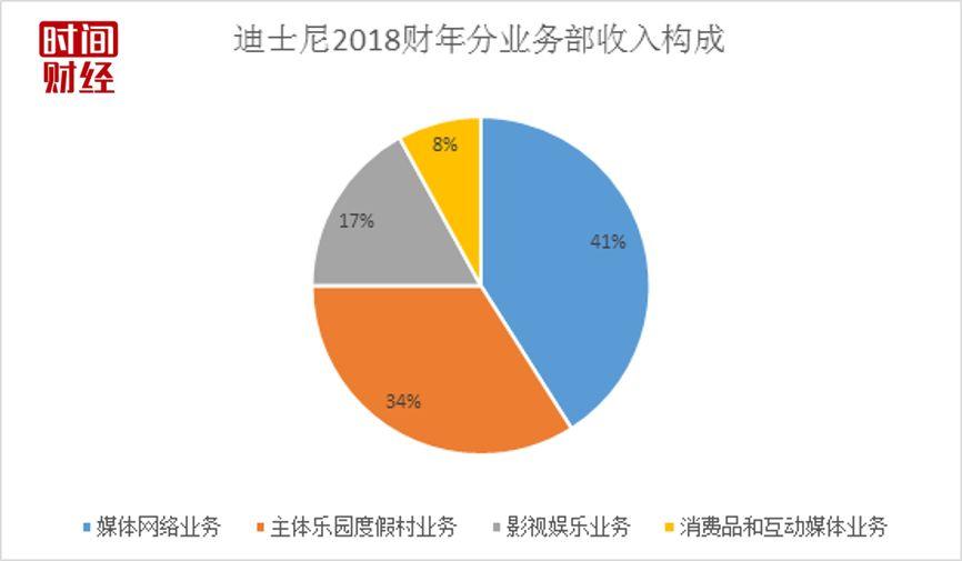 香港迪士尼门票再涨3%却4年亏6亿_专家:上海会赶超东京迪士尼