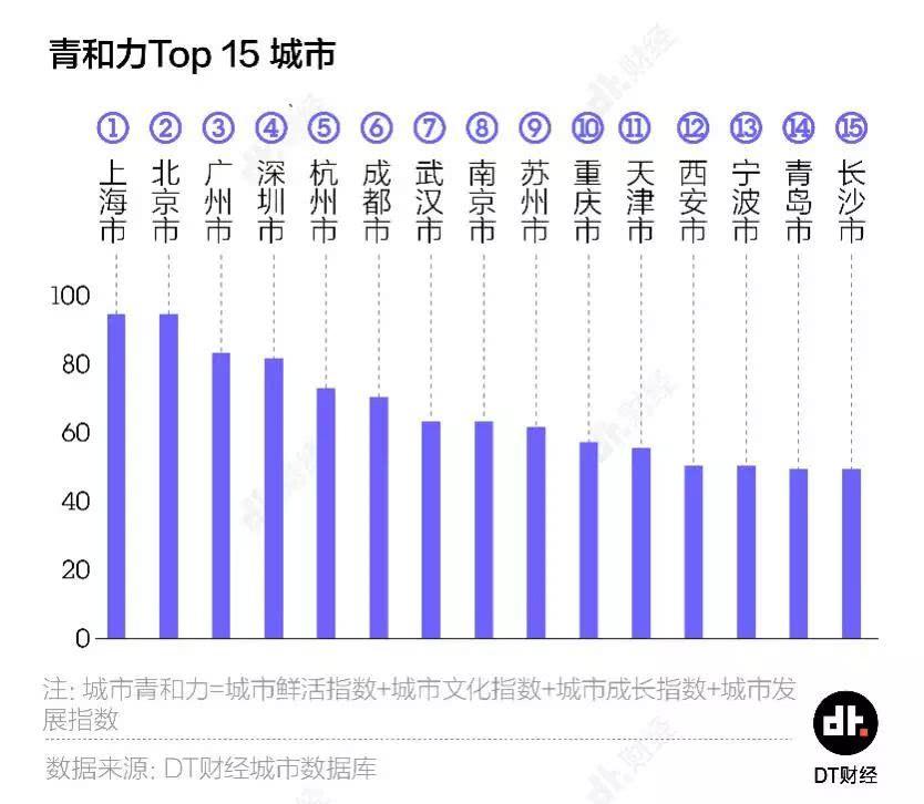 最适合年轻人的城市榜单:广州强过深圳,重庆赢了天津