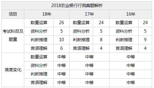2020中国农业银行校园招聘笔试科目_笔试内容