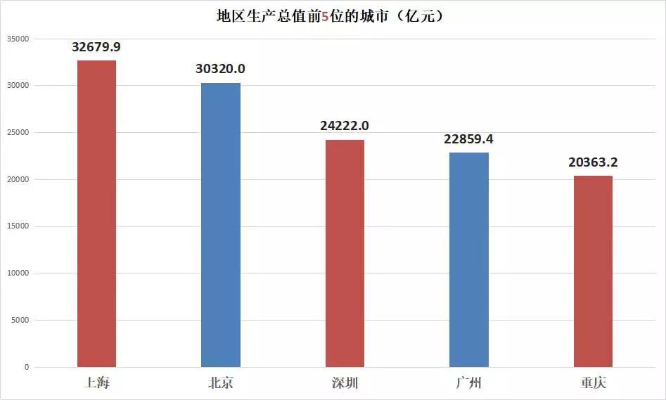 地区经济比较的总量指标_比较污的情侣头像图片