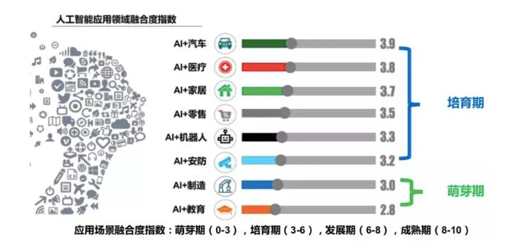 AI 引领产业变革:相关岗位起薪33w