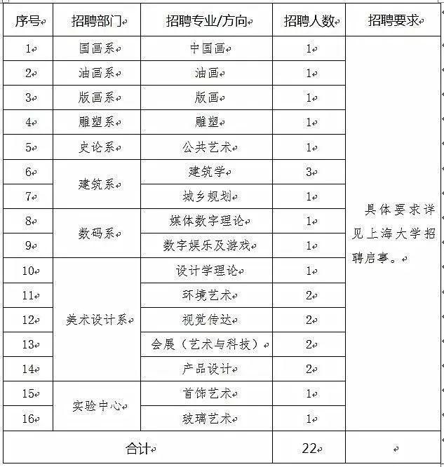 【工作】上大美院雇用22名教师,8月31日前报名