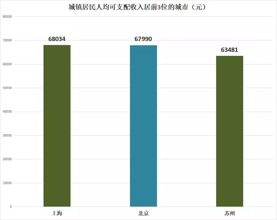 人均收入城市排名_上海各区人均收入排名