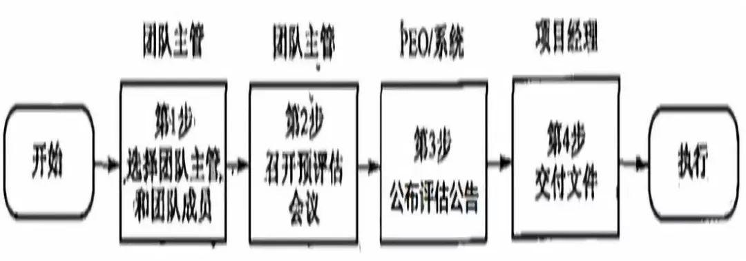 张宝珍 | 美军装备全寿命保障管理工具之二:保障评估/独立保障评估