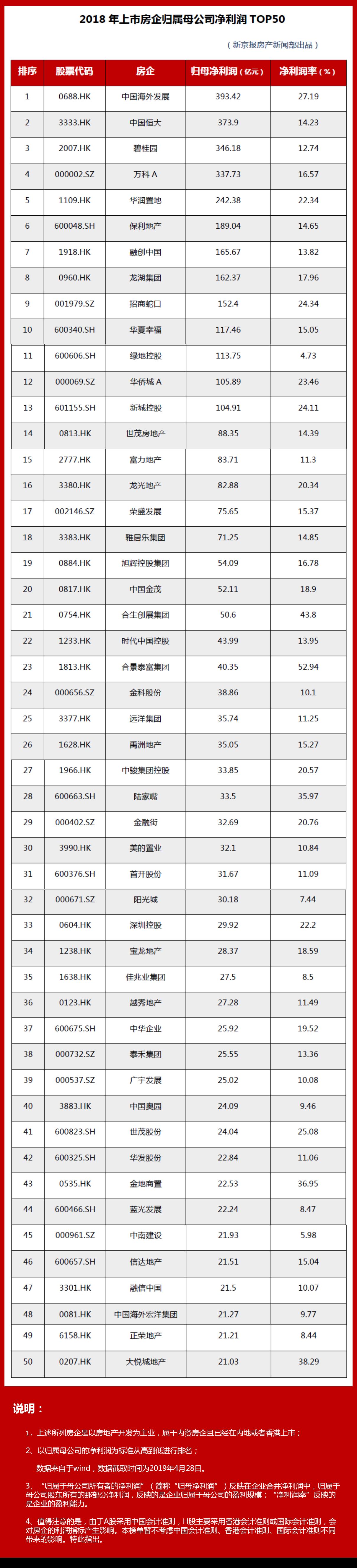【2018哪些房企最赚钱?中海仍第一,浙系房企未上榜】 2018年是农历什么年