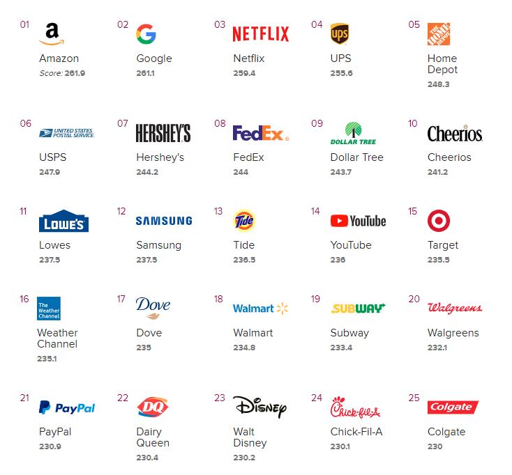 正点观察|最受欢迎的25个品牌