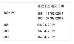 移民局4月26日更新签证审理时间,永居签加速1个月!八大申请截止时间公布!