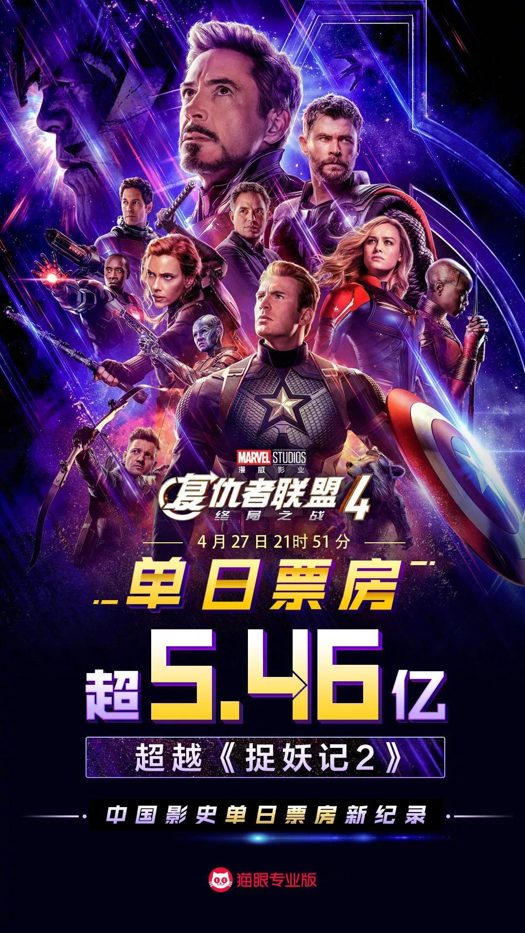 五天破21億 !《復聯4》屢刷中國影史紀錄,為何這麼火?_票房