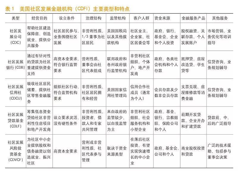 《中国金融》|宋湘燕 赵兰兵:美国社区发展金融机构借鉴|燕金融