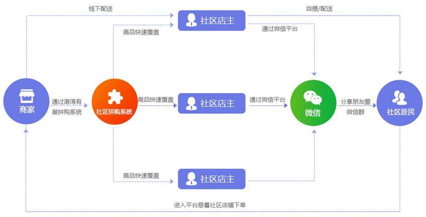 互融云 社交分享式电商系统:拼多多电商模式快速自建流量池!图片