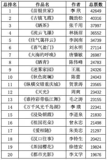 《中国摄影报》报友红图榜4月优胜作品公布!