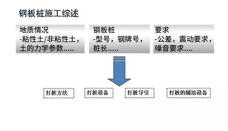 钢板桩施工工艺超详细图解插图(2)