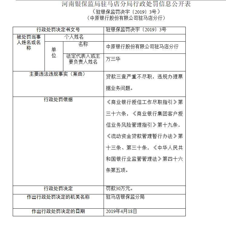 中原银行驻马店分行被罚30万元:贷款三查不尽