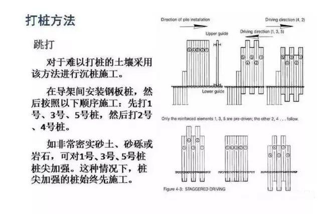 钢板桩施工工艺超详细图解插图(6)
