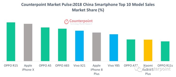 Counterpoint公布2018年中国和全球十大畅销智能手机
