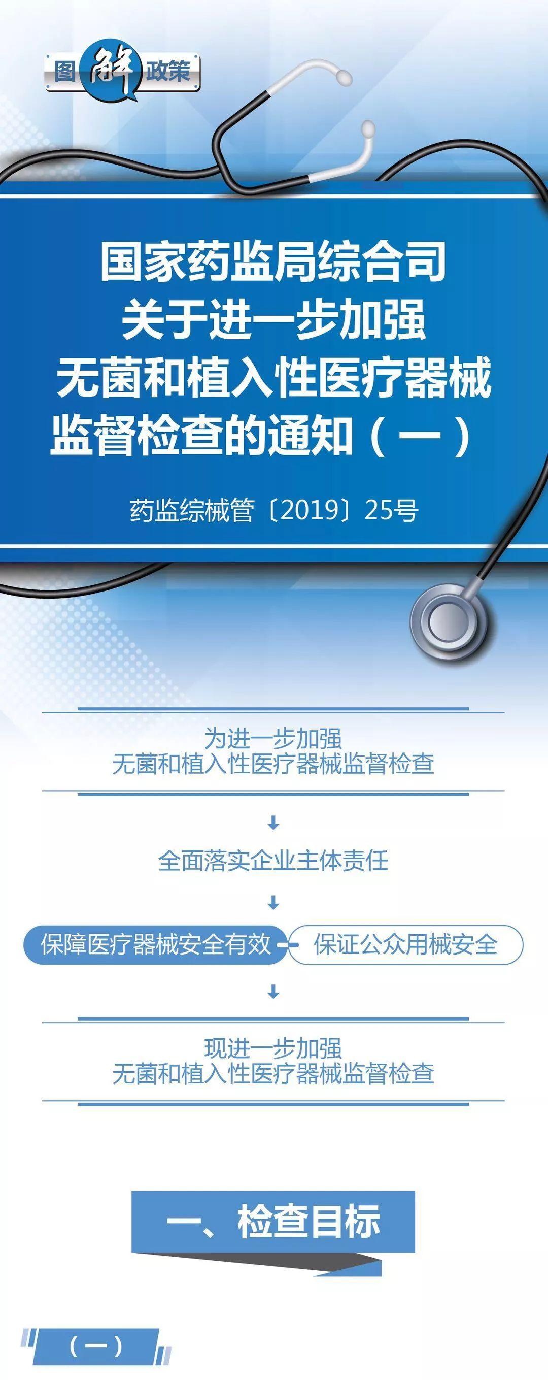 图解政策丨国家药监局综合司关于进一步加强无菌和植入性医疗器械监督检查的通知(一)