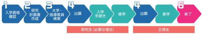<b>从报考到获得教授内诺,日本大学院申请这条路要怎么走?</b>