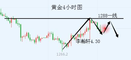 李瀚轩:4.30黄金反弹将受阻 原油承压63.8之下跌势依旧