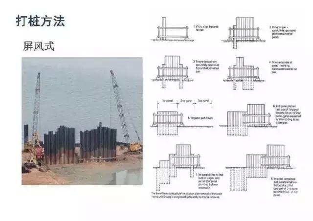钢板桩施工工艺超详细图解插图(4)