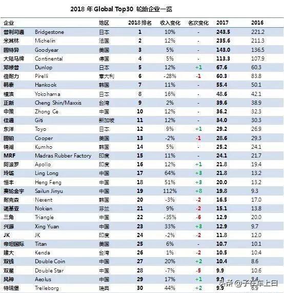 全球轮胎销量排行,前十名有3个来自日本
