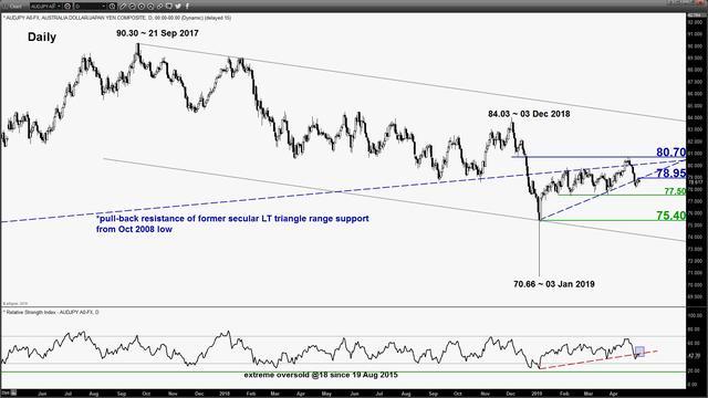嘉盛集团:精选交易:澳元/日元有扩大小级别下跌趋势的潜力