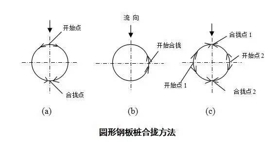 钢板桩施工工艺超详细图解插图(31)