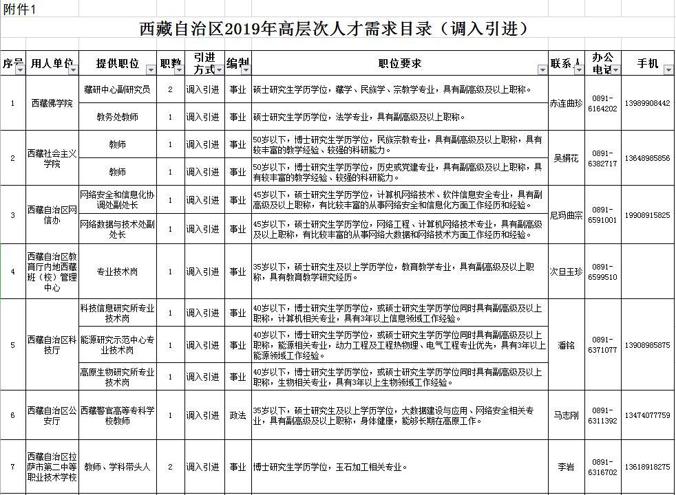 <b>扩散|西藏今年计划引进215名高层次人才,岗位不错哦</b>