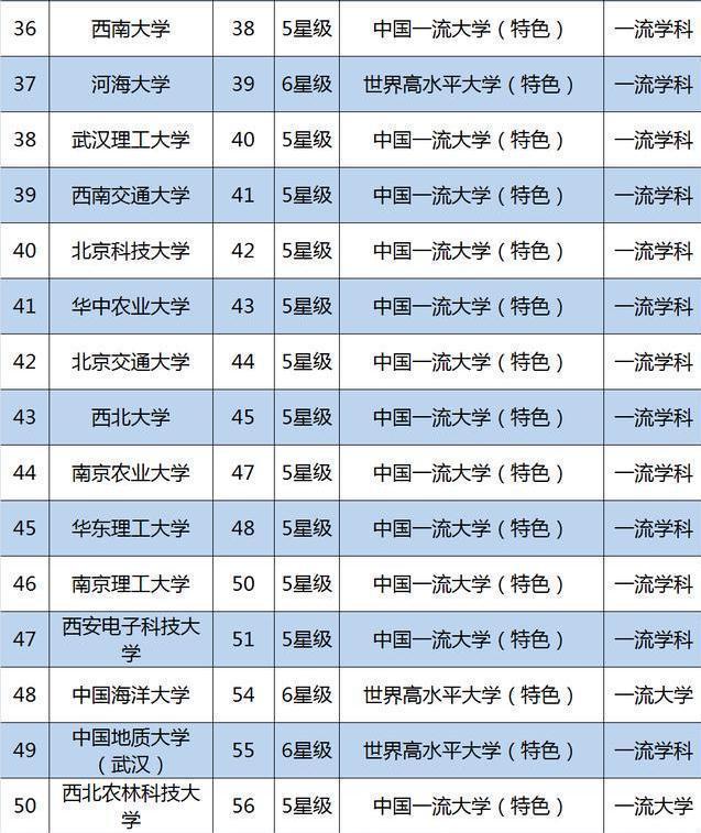 2019重点大学排行榜_2019重点大学排名榜出炉 山东3所大学进百强