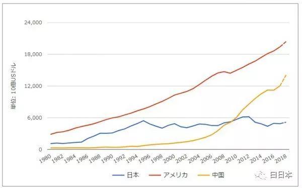 中国与美国gdp_美国各州gdp相当于那些国家