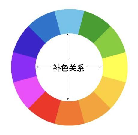 学习选择植物中线的特征及如何利用其表达线的张力;   学习草月设计三要素的应用;   练习直线构成、曲线构成;   练习相近色与对比色的作品设计,掌握色彩搭配技巧;   掌握不同颜色所表达的情感;   学习花道中色彩设计的重点;