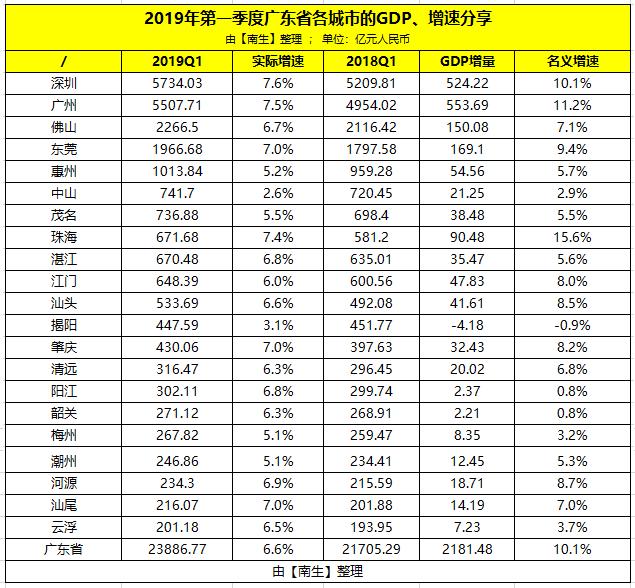 广州深圳一季度gdp_深圳轻轨到广州线路图