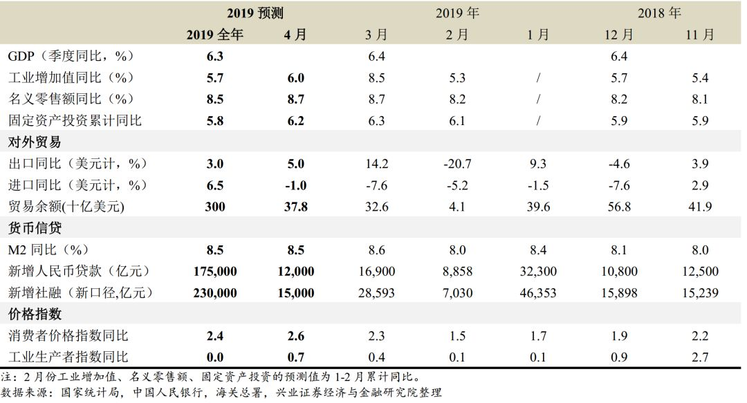 【兴证宏观】通胀将进一步回升——2019年4月宏观经济数据预测