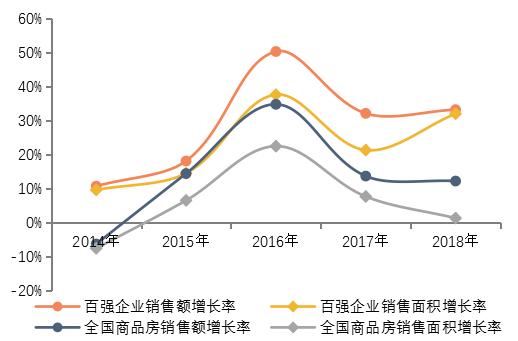 2019中国房地产百强企业研究报告,国务院和清华大学联合发布!