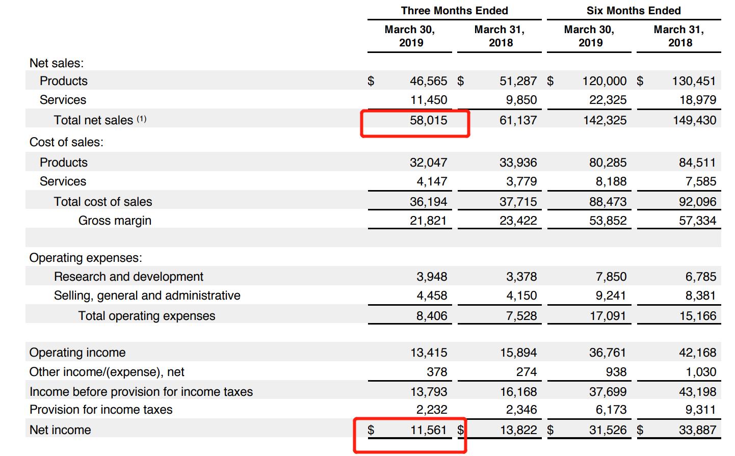 苹果最新财报颁布:利润大跌16%,中国市场遭遇重创