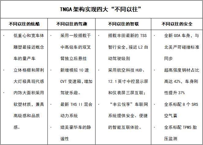 <b>TNGA架构下的大不同 全新雷凌重新定义中级车价值</b>