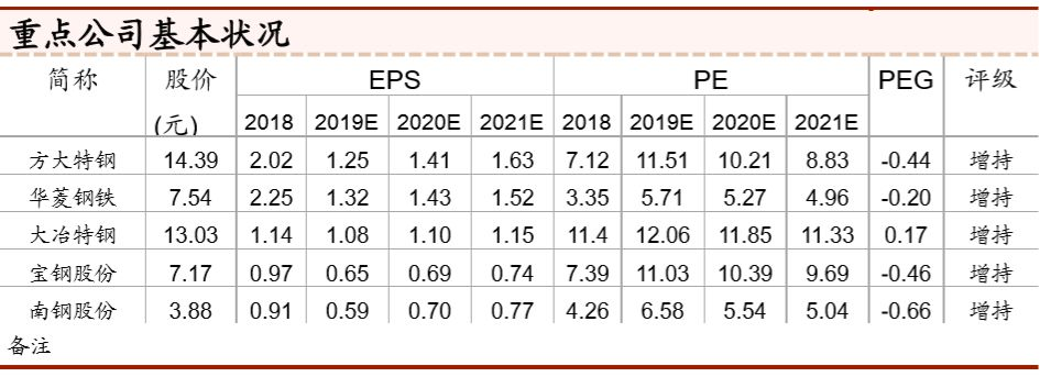 【中泰钢铁|季度报告】盈利由高估回归合理-钢铁行业2018年报&2019Q1季报总结