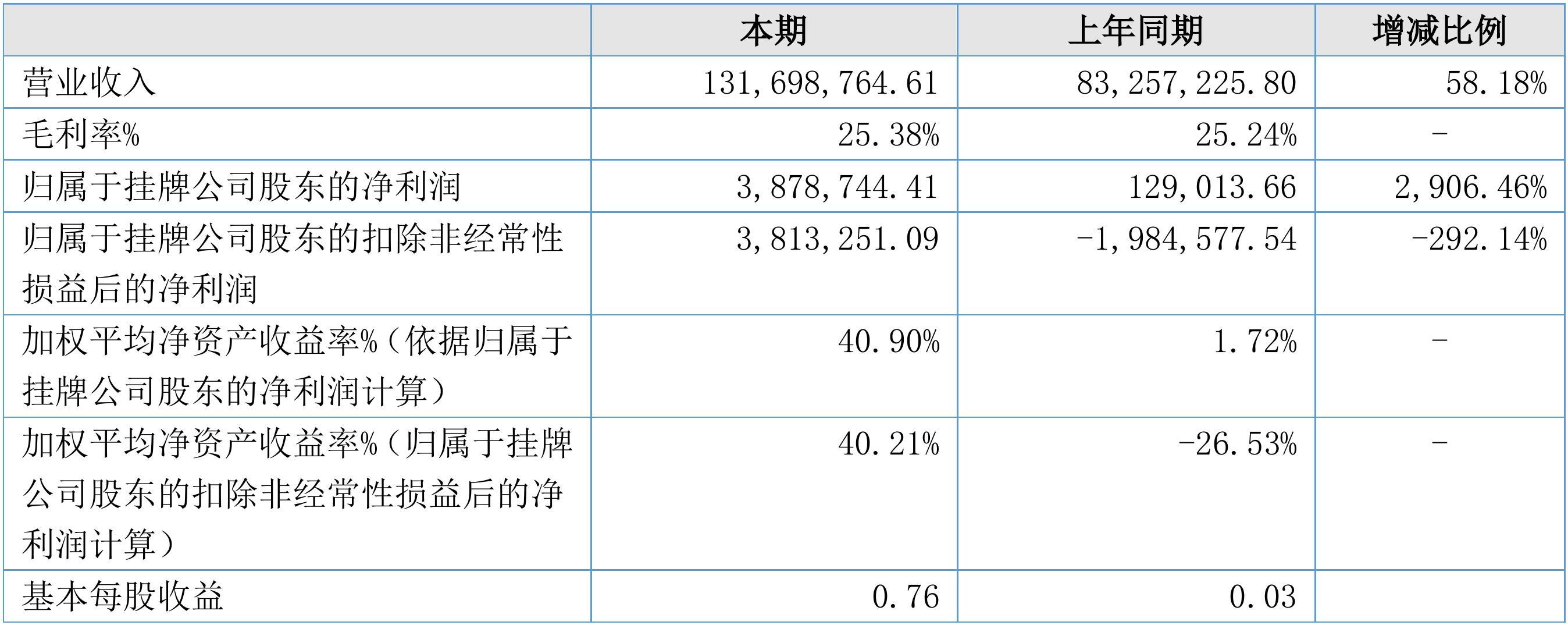 【财报季】华育智能2018年度财报: 营收1.32亿元,净利润387.87万元
