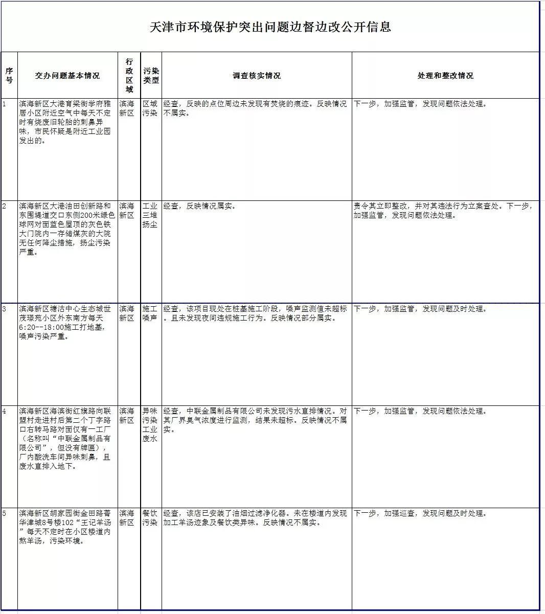 信息|天津市环境保护突出问题边督边改第678、679、680批公开信息