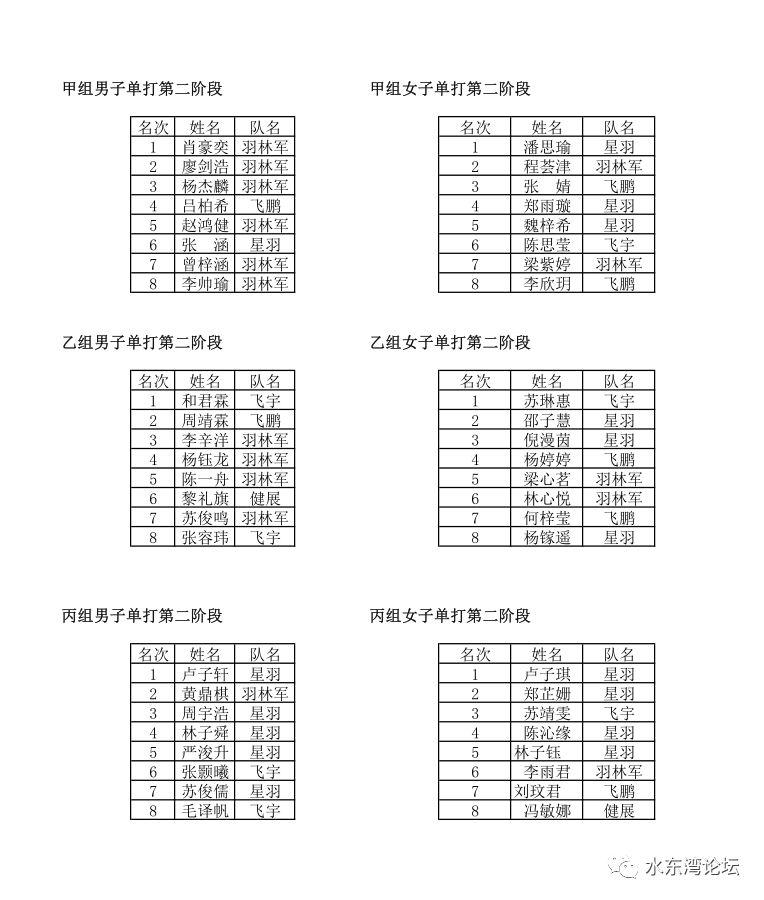 茂名多家羽毛球俱乐部的小将齐聚水东,羽球会友!!