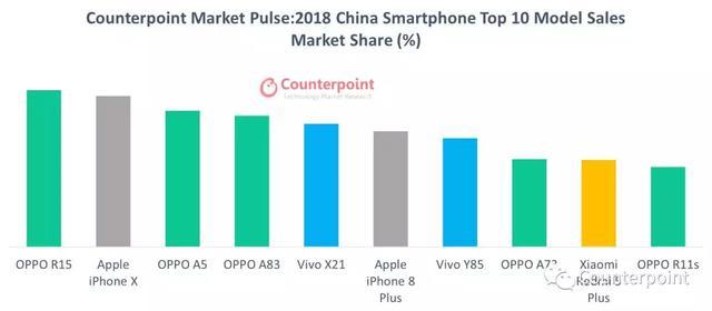 2018年国内十大畅销手机:三星华为榜上无名,OPPO占据一半