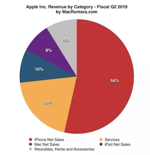 苹果颁布Q2财报:重回万亿市值