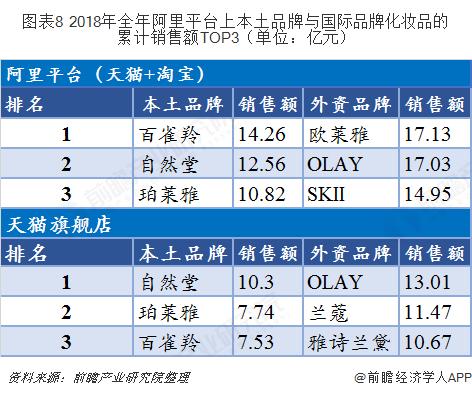 预见2019:《2019年中国彩妆产业全景图谱》