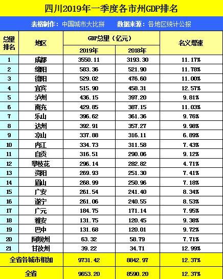 宝鸡市今年一季度gdp_陕西宝鸡2019年一季度GDP超过咸阳,全年你更看好谁