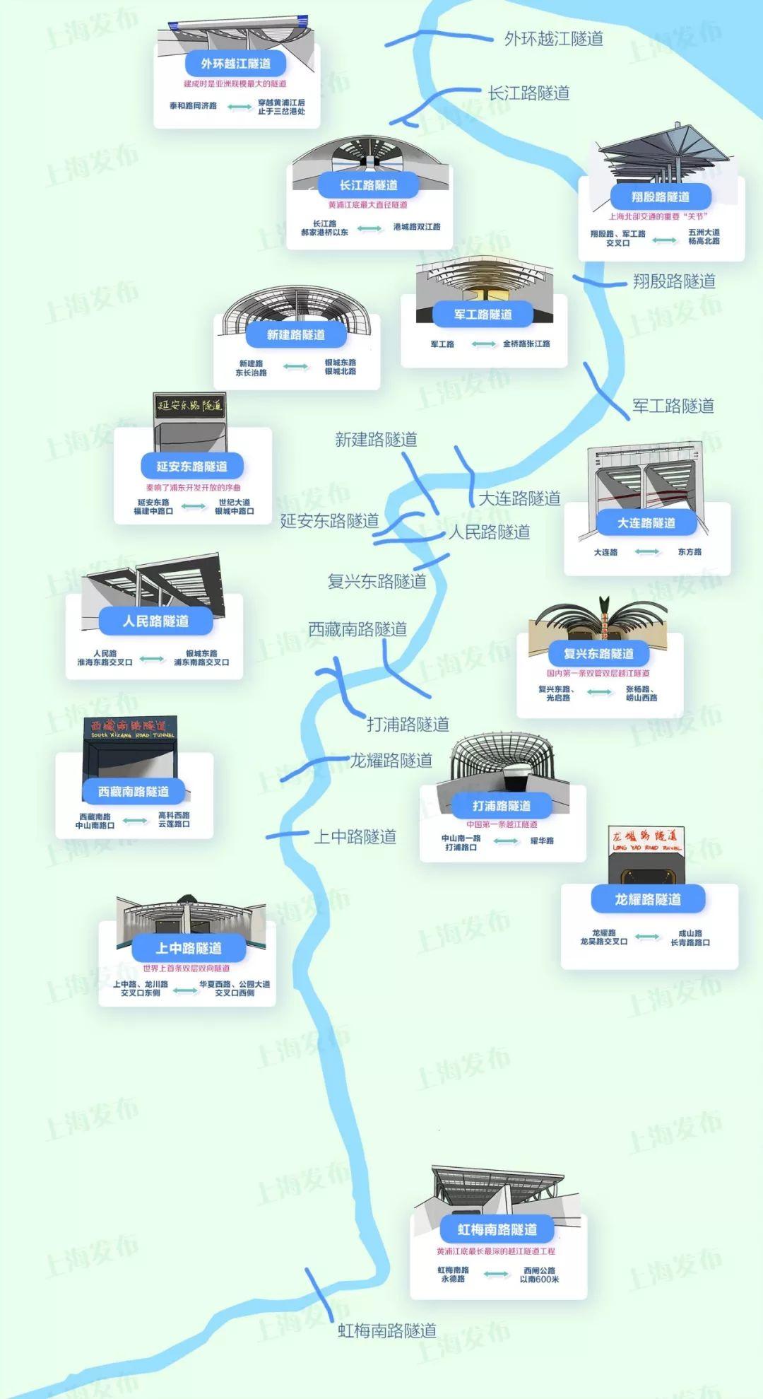一图尽揽黄浦江底的那些越江隧道 ,有没有你的必经之路?