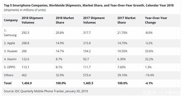 华为2019年Q1全球销量同比暴增50%!提前完成赶超三星?