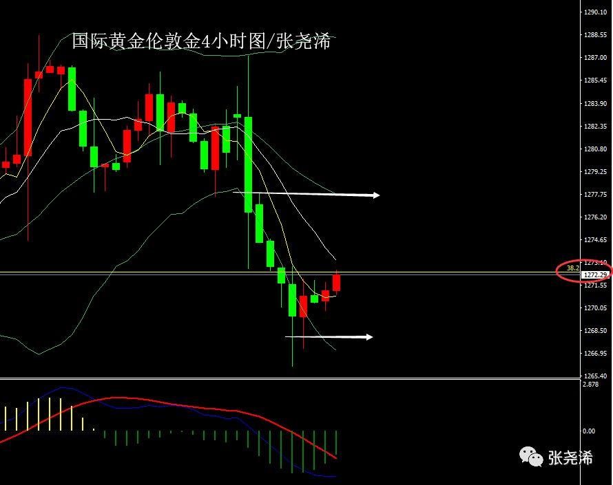 美元偏涨施压黄金反弹、非农料将维持低位震荡