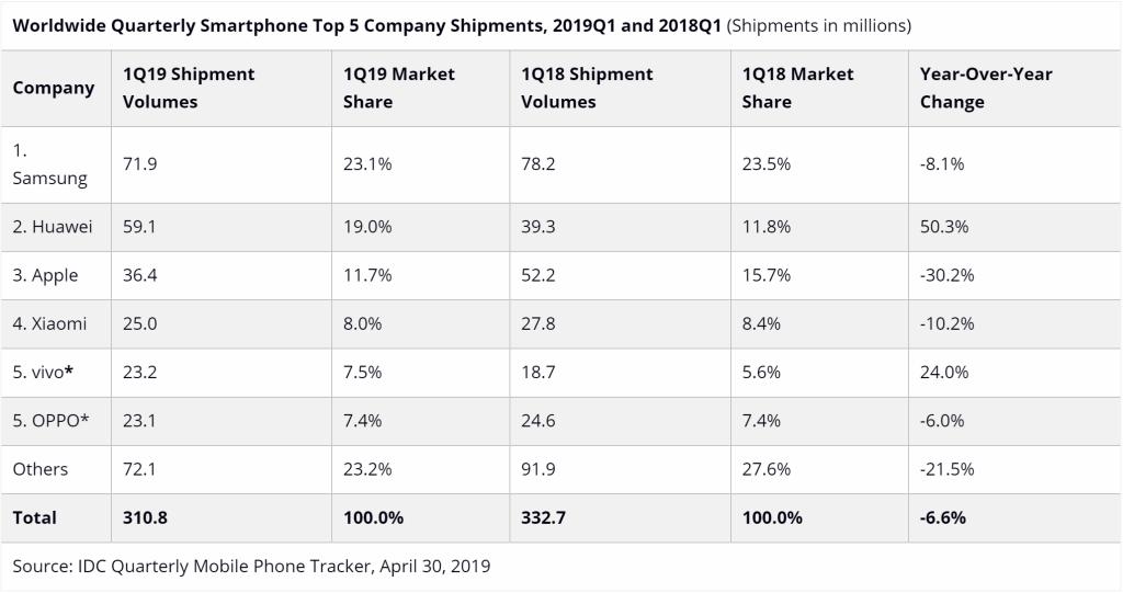 另一权威数据出炉:华为超过苹果 成为全球第二大智能手机厂商