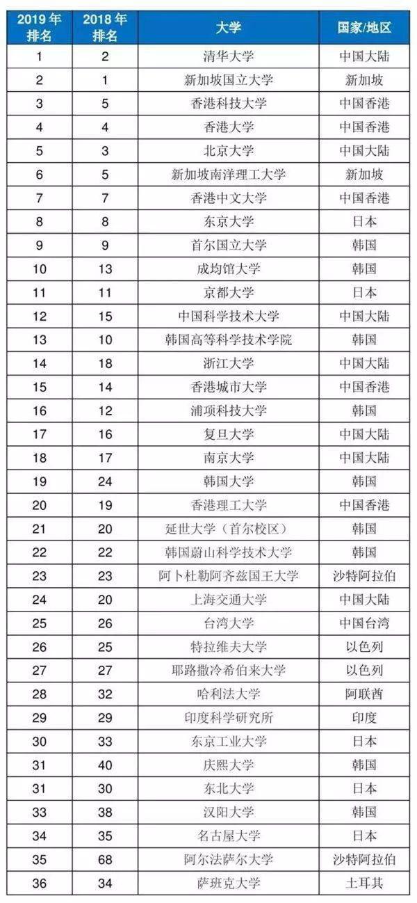 最新亚洲大学排名!武大华科排名大幅提升