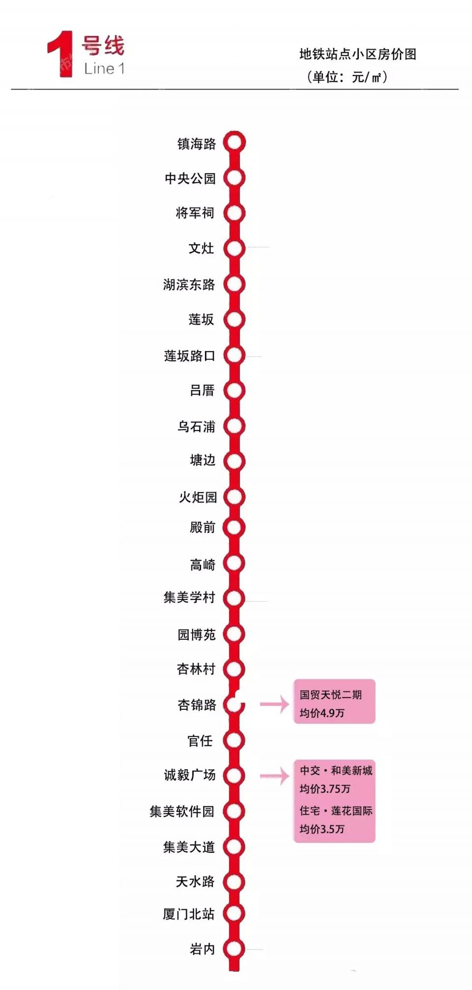 厦门地铁2、3、4号线最新进展! 沿线楼盘大曝光!